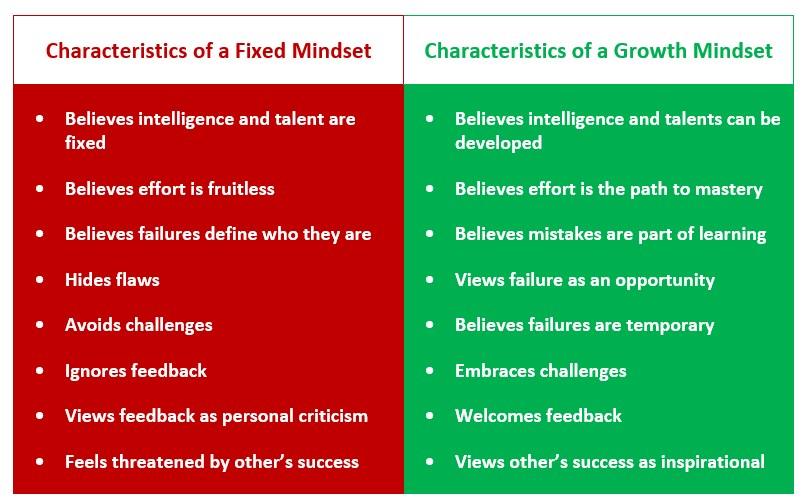 Fixed-Mindset-vs.-Growth-Mindset-Chart
